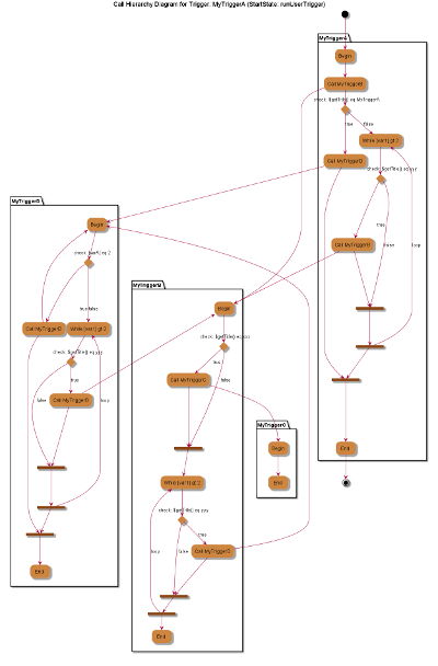 Triggercallhierarchydiagram Testoptimal Wiki